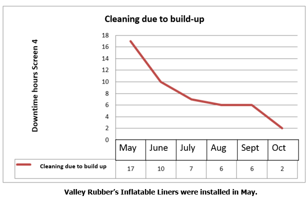 Graph: Cleaning due to buildup
