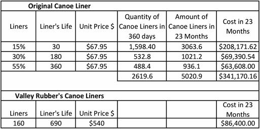 Canoe Liner Chart